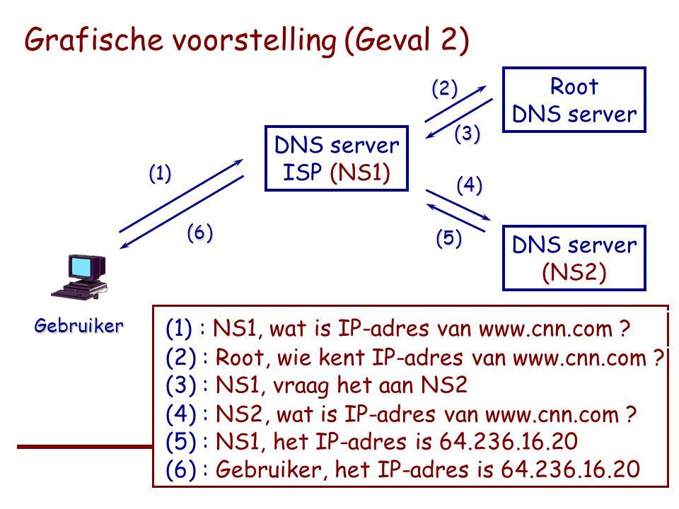 Universiteit Gent – Recht en Informatica / 2003 - 2004 Grafische voorstelling (Geval 2) DNS server ISP (NS1) Gebruiker (1) (1): NS1, wat is IP-adres van www.cnn.com .