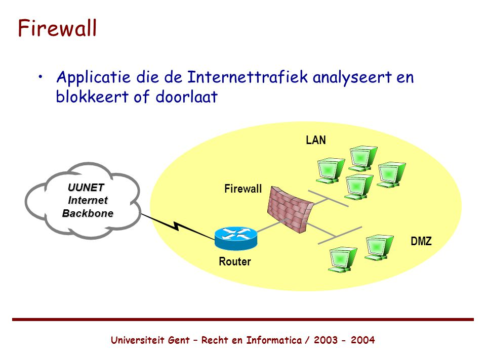 Universiteit Gent – Recht en Informatica / 2003 - 2004 Firewall •Applicatie die de Internettrafiek analyseert en blokkeert of doorlaat UUNETInternetBackbone LAN DMZ Firewall Router