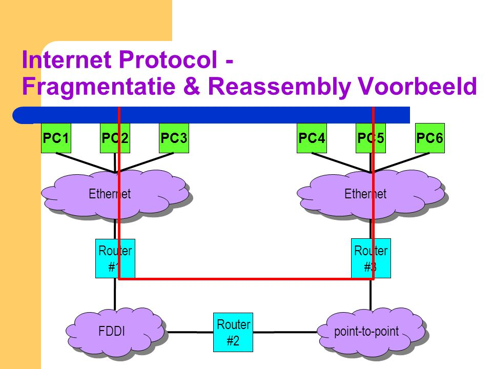 Internet Protocol - Fragmentatie & Reassembly Voorbeeld Ethernet Router #1 FDDI PC4PC5PC6PC1PC2PC3 Ethernet point-to-point Router #2 Router #3