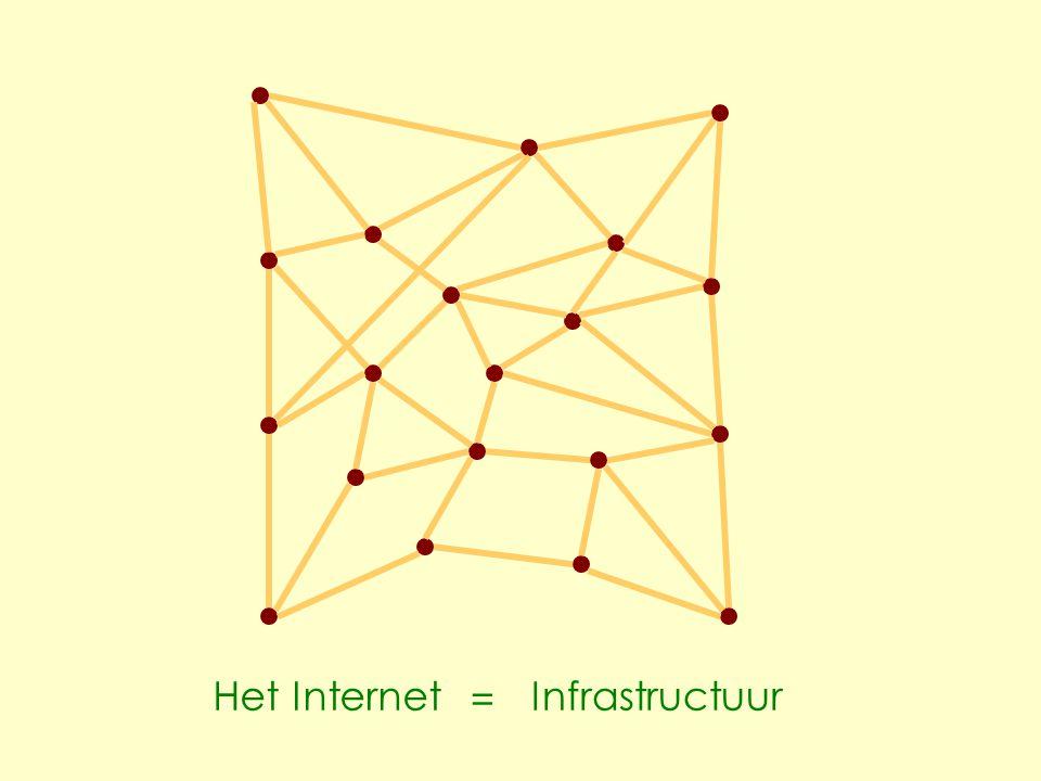Het InternetInfrastructuur =