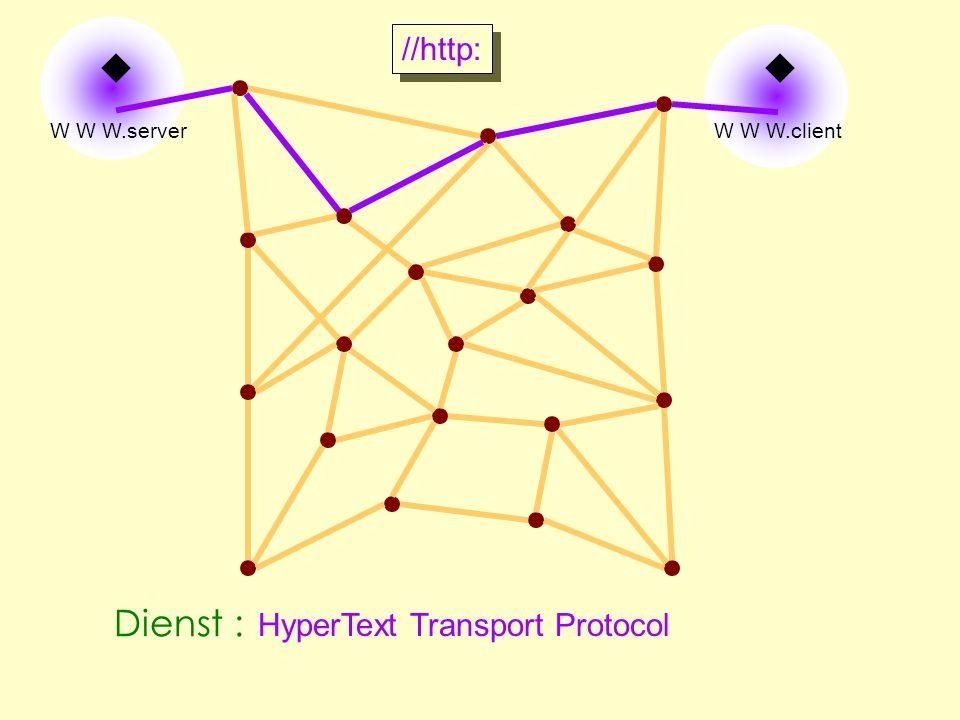 Het transporteren van hypertextbestanden w W W W.client w W W W.server //http: HyperText Transport Protocol Dienst :