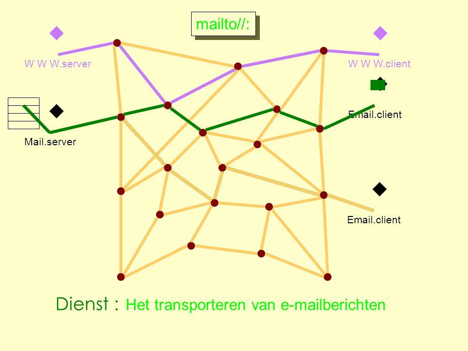 w Email.client w Mail.server w W W W.client w W W W.server w Email.client mailto//: Het transporteren van e-mailberichten Dienst :