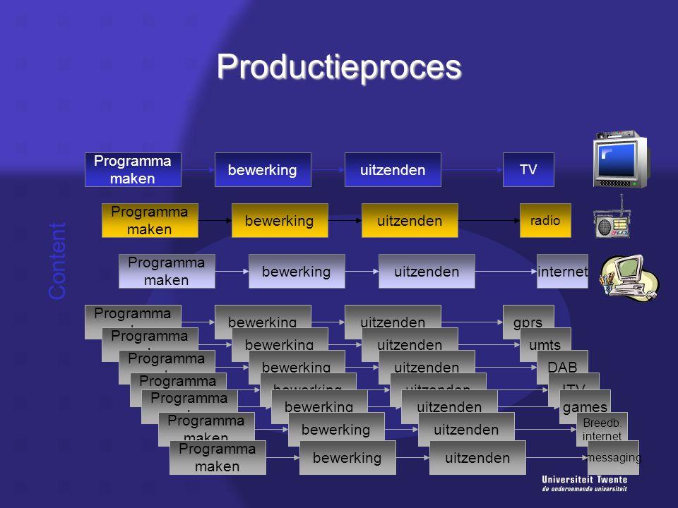 Productieproces Content Programma maken bewerkinguitzenden TV gprs Programma maken bewerkinguitzendenumts Programma maken bewerkinguitzendenDAB Progra