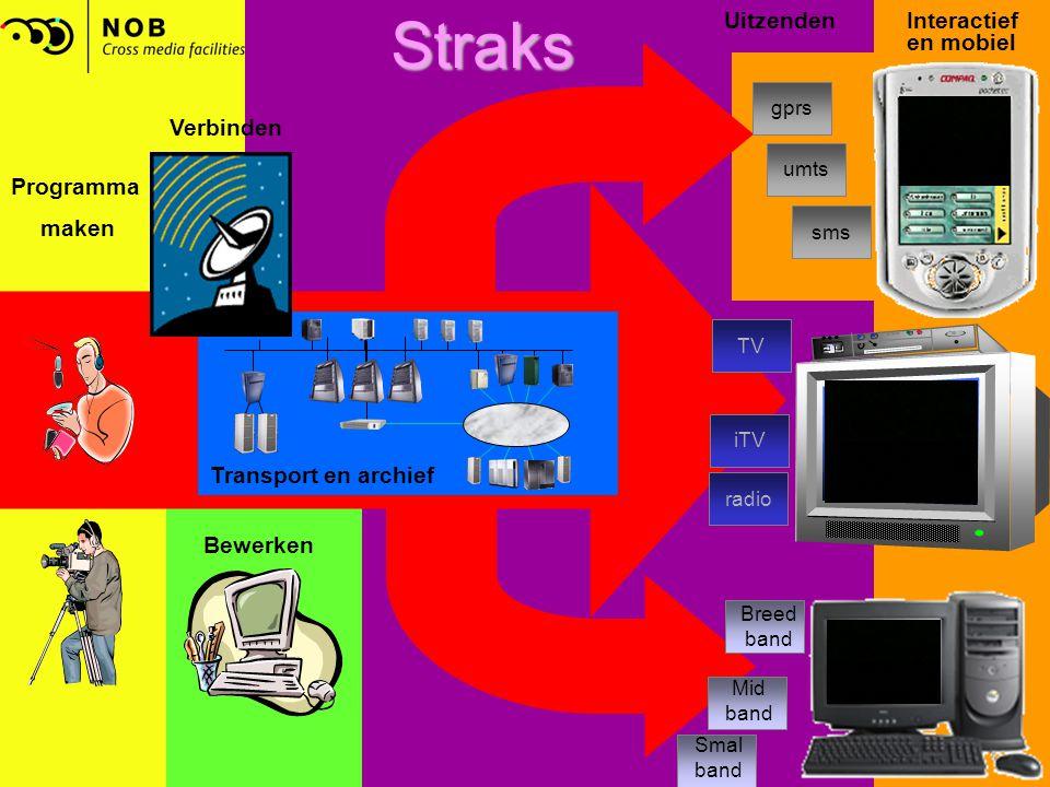 Straks Mid band Breed band Smal band TV iTV radio gprs sms umts Programma maken Verbinden Bewerken Transport en archief UitzendenInteractief en mobiel
