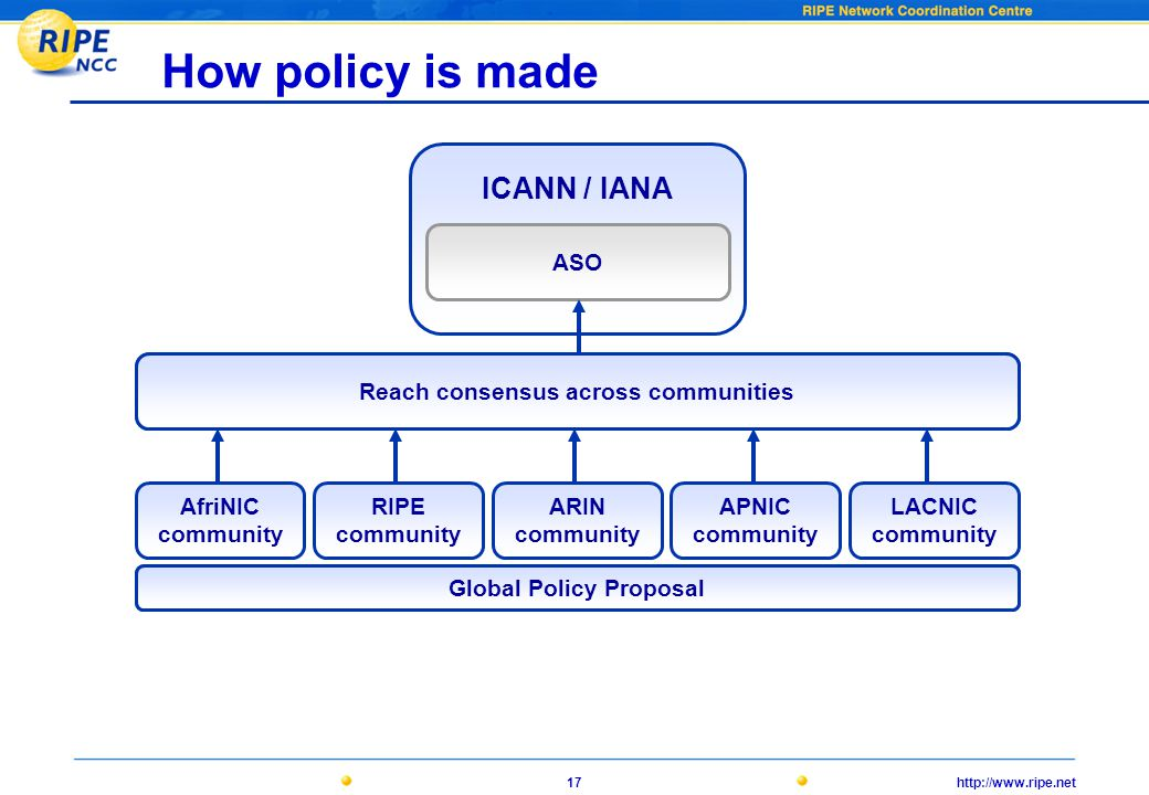 http://www.ripe.net17 AfriNICRIPE NCCARINAPNICLACNIC How policy is made AfriNIC community RIPE community ARIN community APNIC community LACNIC community Reach consensus across communities ICANN / IANA ASO proposal Global Policy Proposal