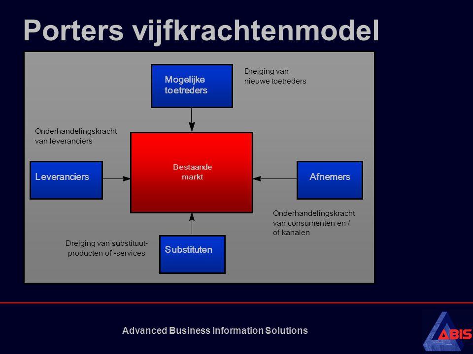 Advanced Business Information Solutions Porters vijfkrachtenmodel Mogelijke toetreders Dreiging van nieuwe toetreders Onderhandelingskracht van levera