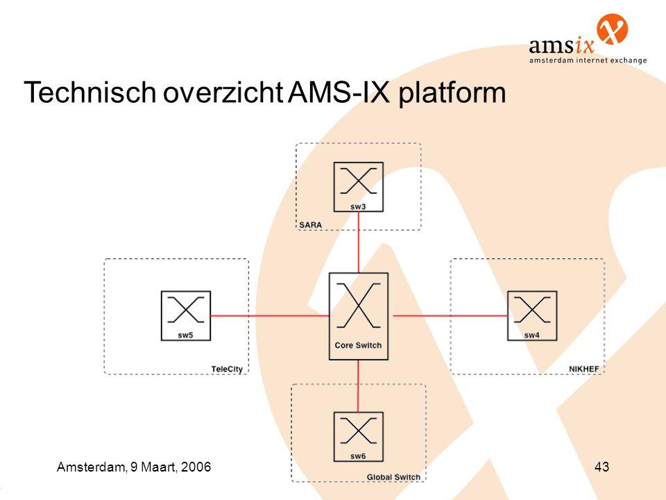 Amsterdam, 9 Maart, 200643 Technisch overzicht AMS-IX platform