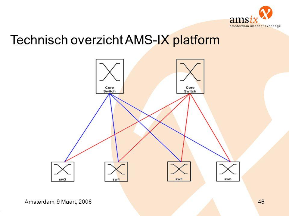 Amsterdam, 9 Maart, 200646 Technisch overzicht AMS-IX platform