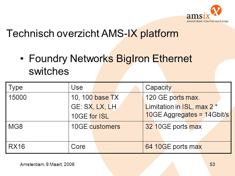 Amsterdam, 9 Maart, 200653 Technisch overzicht AMS-IX platform •Foundry Networks BigIron Ethernet switches TypeUseCapacity 1500010, 100 base TX GE: SX, LX, LH 10GE for ISL 120 GE ports max.