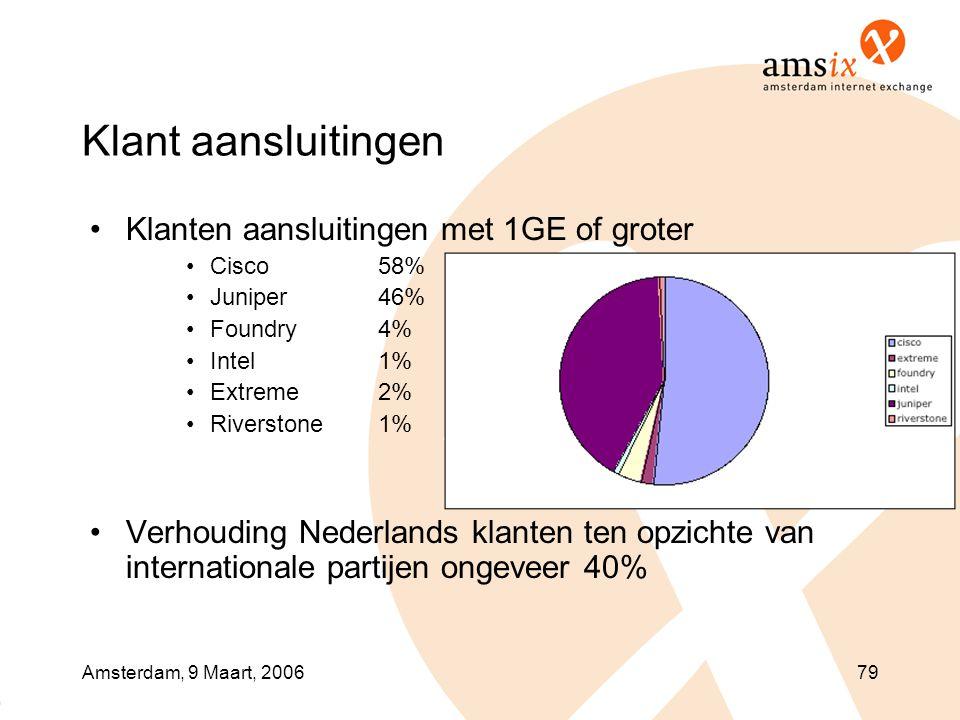 Amsterdam, 9 Maart, 200679 Klant aansluitingen •Klanten aansluitingen met 1GE of groter •Cisco 58% •Juniper 46% •Foundry 4% •Intel 1% •Extreme 2% •Riverstone 1% •Verhouding Nederlands klanten ten opzichte van internationale partijen ongeveer 40%