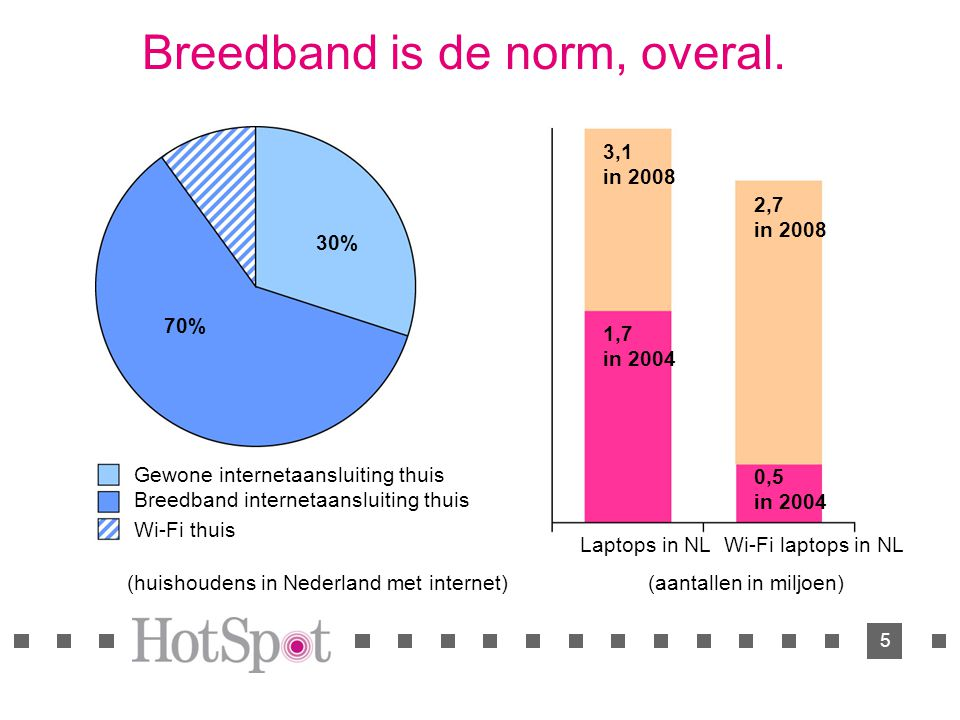 5 Breedband is de norm, overal.