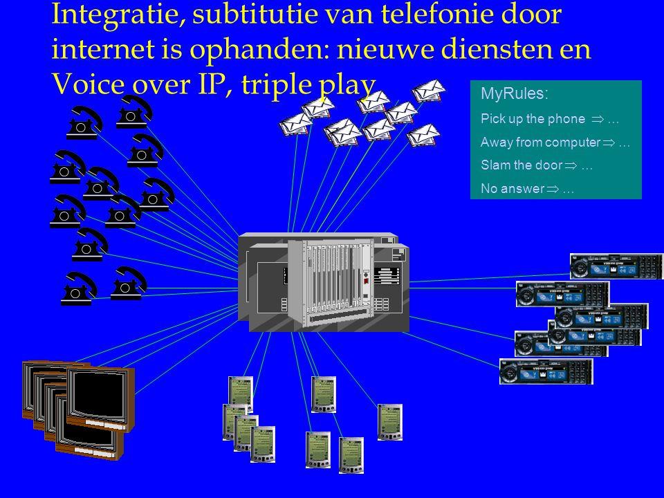 MyRules: Pick up the phone  … Away from computer  … Slam the door  … No answer  … Integratie, subtitutie van telefonie door internet is ophanden: nieuwe diensten en Voice over IP, triple play