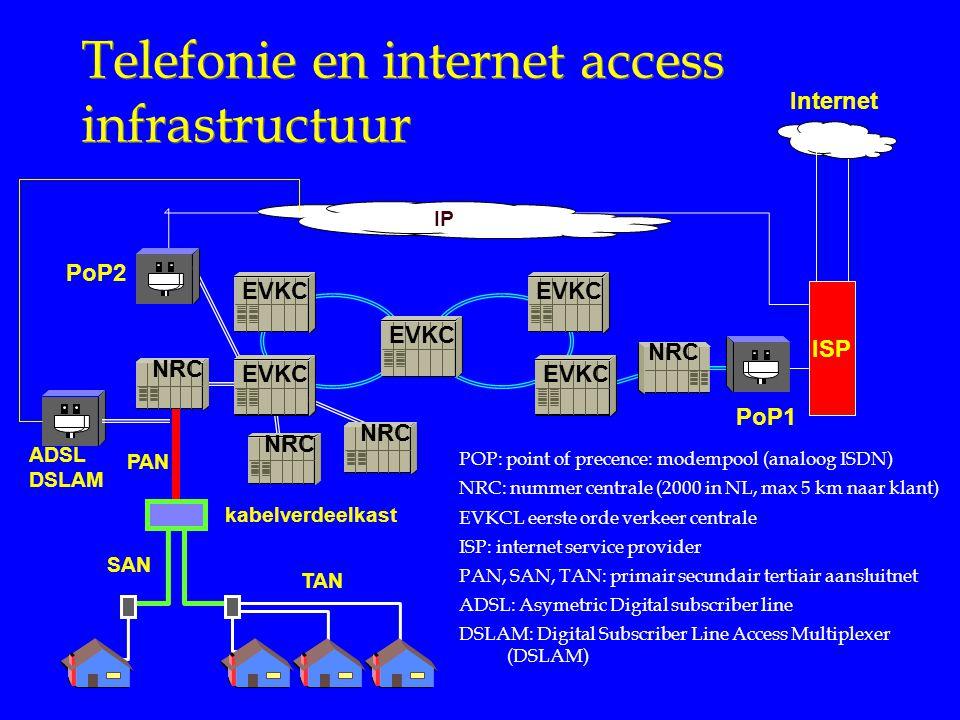 PoP2 IP Telefonie en internet access infrastructuur PAN kabelverdeelkast SAN TAN PoP1 NRC ISP Internet NRC EVKC POP: point of precence: modempool (analoog ISDN) NRC: nummer centrale (2000 in NL, max 5 km naar klant) EVKCL eerste orde verkeer centrale ISP: internet service provider PAN, SAN, TAN: primair secundair tertiair aansluitnet ADSL: Asymetric Digital subscriber line DSLAM: Digital Subscriber Line Access Multiplexer (DSLAM) ADSL DSLAM