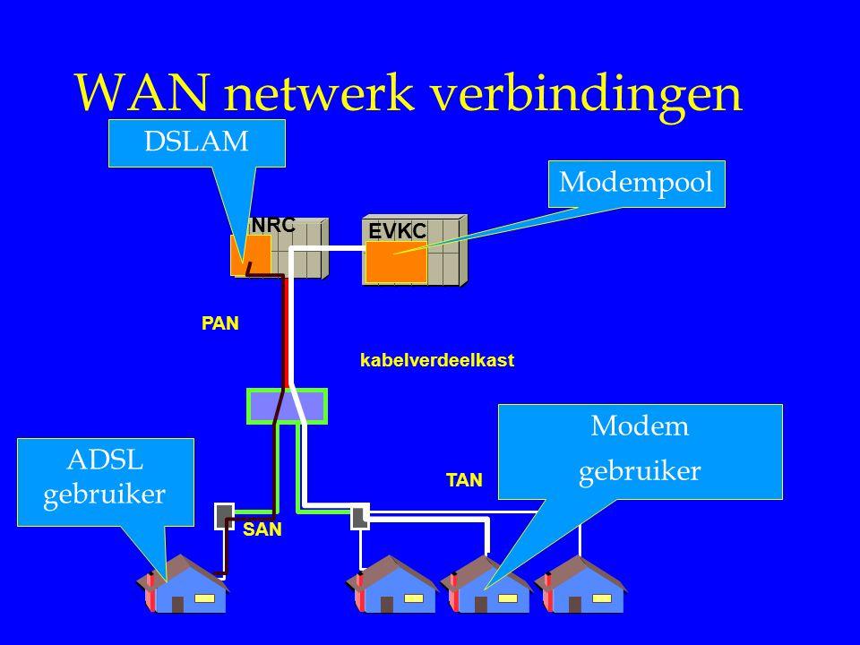 WAN netwerk verbindingen PAN kabelverdeelkast SAN TAN NRC EVKC Modempool Modem gebruiker DSLAM ADSL gebruiker