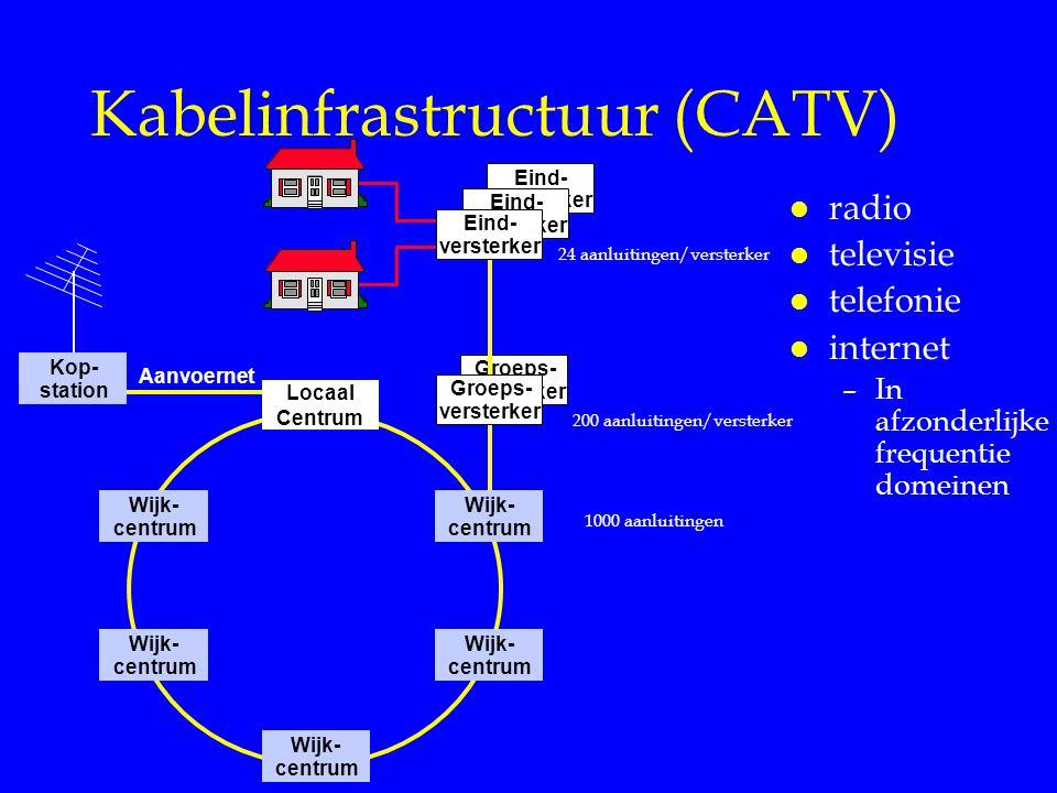 Groeps- versterker Eind- versterker Eind- versterker Kabelinfrastructuur (CATV) l radio l televisie l telefonie l internet –In afzonderlijke frequenti