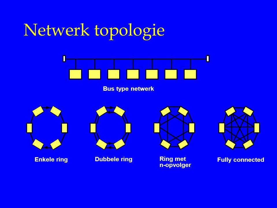 Netwerk topologie Ring met n-opvolger Fully connected Enkele ring Dubbele ring Bus type netwerk