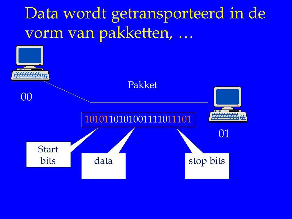Data wordt getransporteerd in de vorm van pakketten, … 1010110101001111011101 Pakket 00 01 Start bits stop bits data
