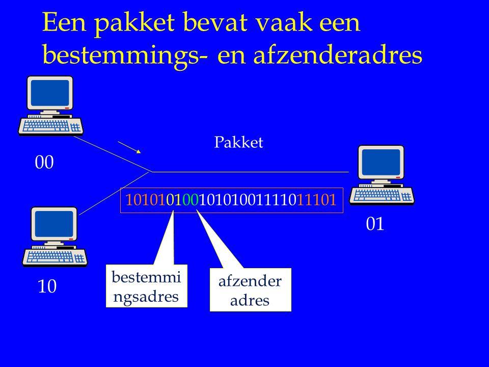 Een pakket bevat vaak een bestemmings- en afzenderadres 10101010010101001111011101 Pakket 00 01 10 afzender adres bestemmi ngsadres