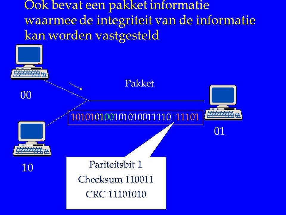 Ook bevat een pakket informatie waarmee de integriteit van de informatie kan worden vastgesteld 101010100101010011110111101 Pakket 00 01 10 Pariteitsbit 1 Checksum 110011 CRC 11101010