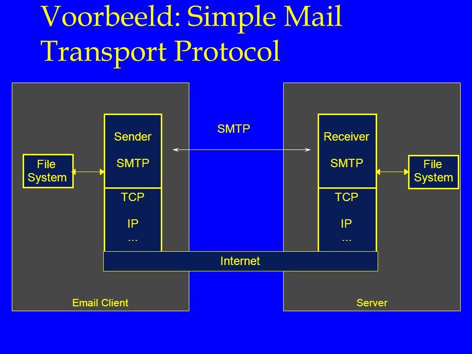 ServerEmail Client File System Sender SMTP Receiver SMTP File System TCP IP... TCP IP... Voorbeeld: Simple Mail Transport Protocol Internet