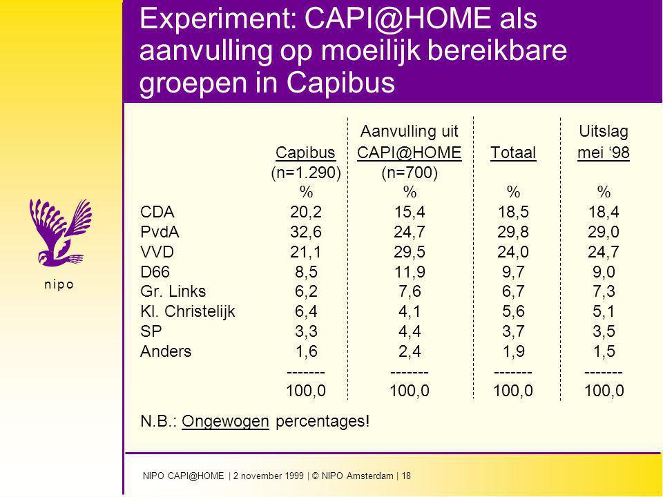 NIPO CAPI@HOME | 2 november 1999 | © NIPO Amsterdam | 18 n i p on i p o Experiment: CAPI@HOME als aanvulling op moeilijk bereikbare groepen in Capibus Aanvulling uitUitslag CapibusCAPI@HOMETotaalmei '98 (n=1.290)(n=700) %% CDA20,215,418,518,4 PvdA32,624,729,829,0 VVD21,129,524,024,7 D668,511,99,79,0 Gr.