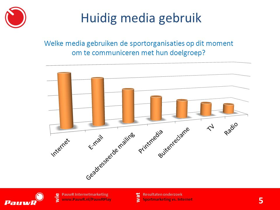 Huidig media gebruik Welke media gebruiken de sportorganisaties op dit moment om te communiceren met hun doelgroep.