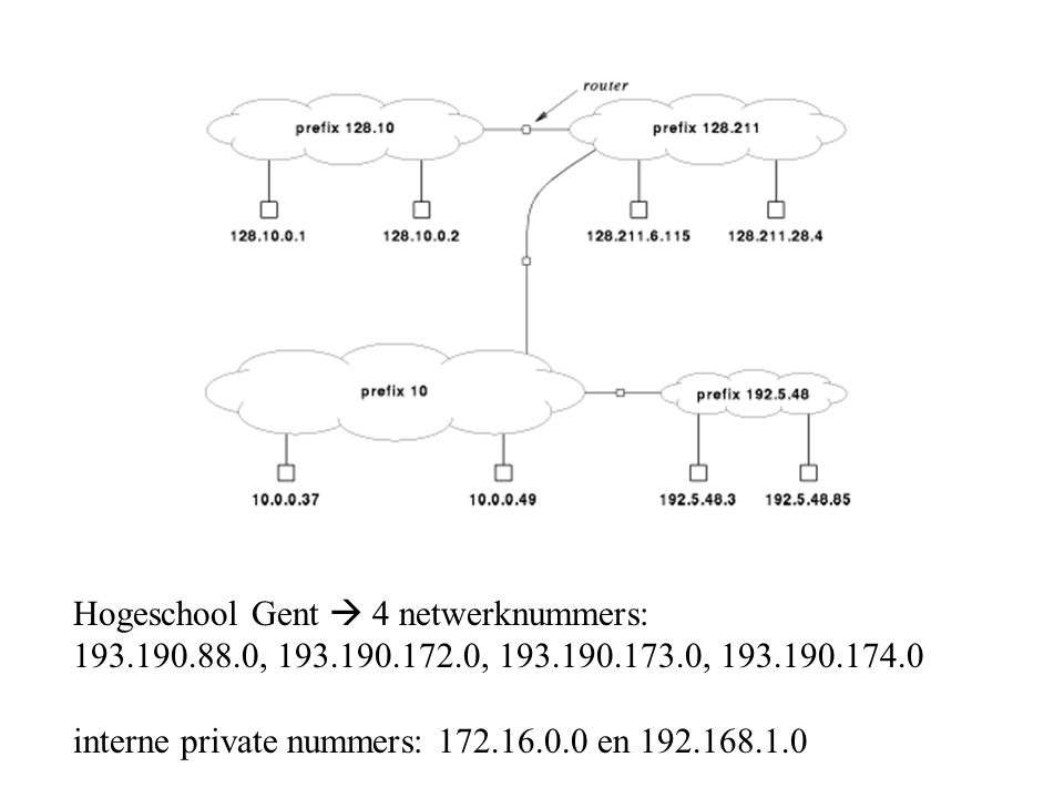 Hogeschool Gent  4 netwerknummers: 193.190.88.0, 193.190.172.0, 193.190.173.0, 193.190.174.0 interne private nummers: 172.16.0.0 en 192.168.1.0