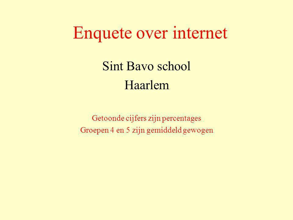 Enquete over internet Sint Bavo school Haarlem Getoonde cijfers zijn percentages Groepen 4 en 5 zijn gemiddeld gewogen