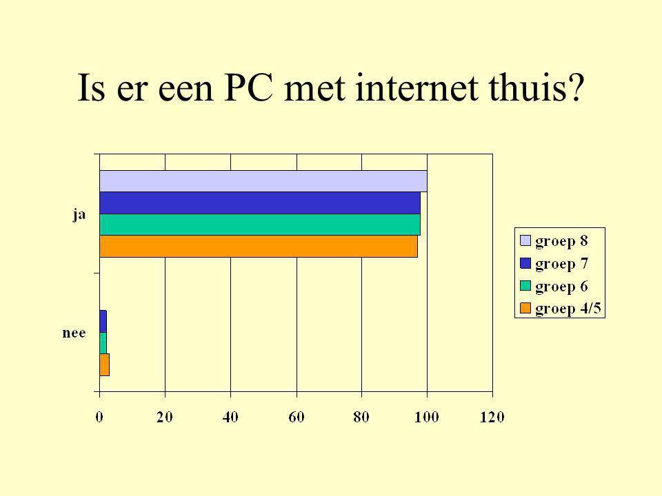 Is er een PC met internet thuis