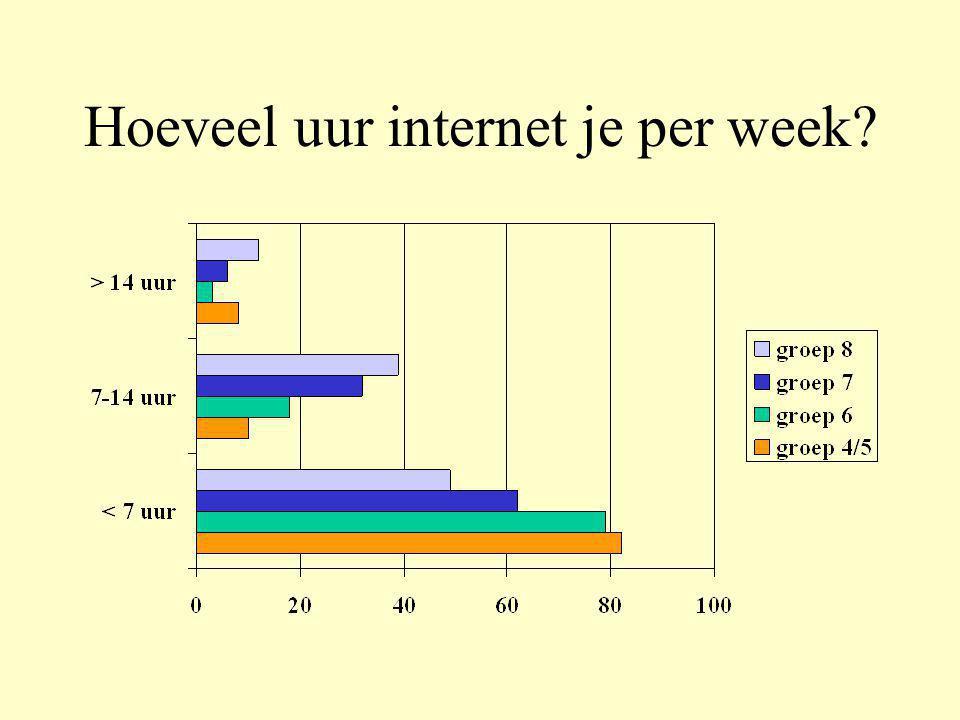 Hoeveel uur internet je per week