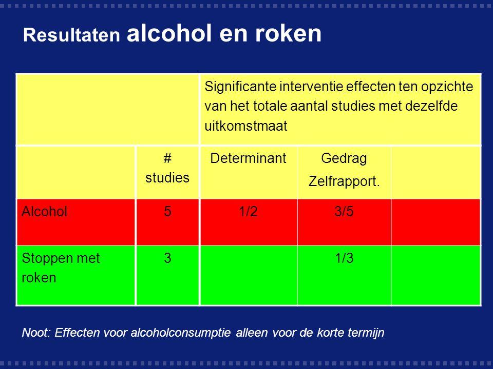 Resultaten alcohol en roken Significante interventie effecten ten opzichte van het totale aantal studies met dezelfde uitkomstmaat # studies Determinant Gedrag Zelfrapport.