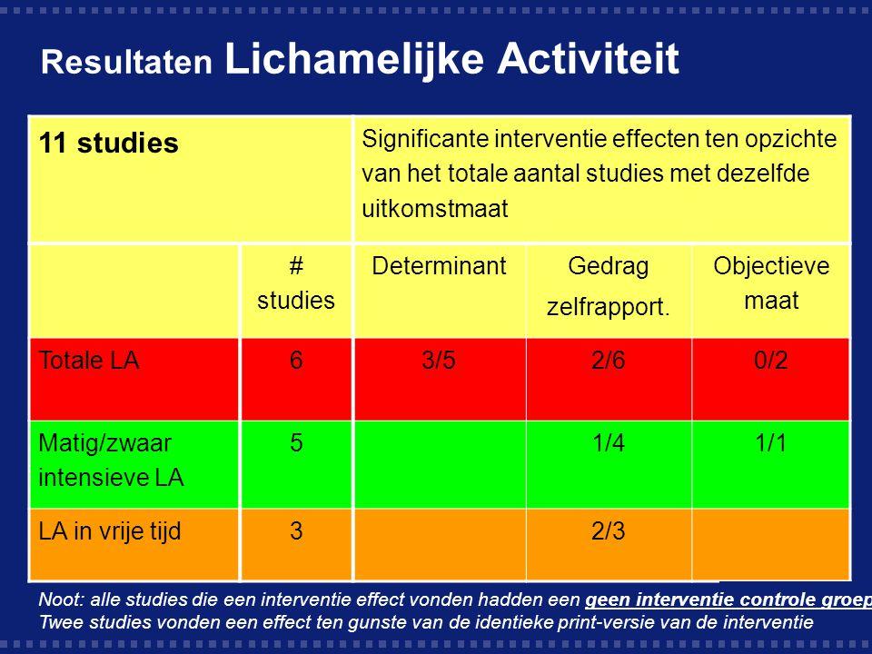 Resultaten Lichamelijke Activiteit 11 studies Significante interventie effecten ten opzichte van het totale aantal studies met dezelfde uitkomstmaat # studies Determinant Gedrag zelfrapport.
