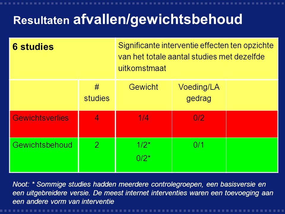 Resultaten voeding 9 studies Significante interventie effecten ten opzichte van het totale aantal studies met dezelfde uitkomstmaat # studies Determinant Gedrag Zelfrapport.