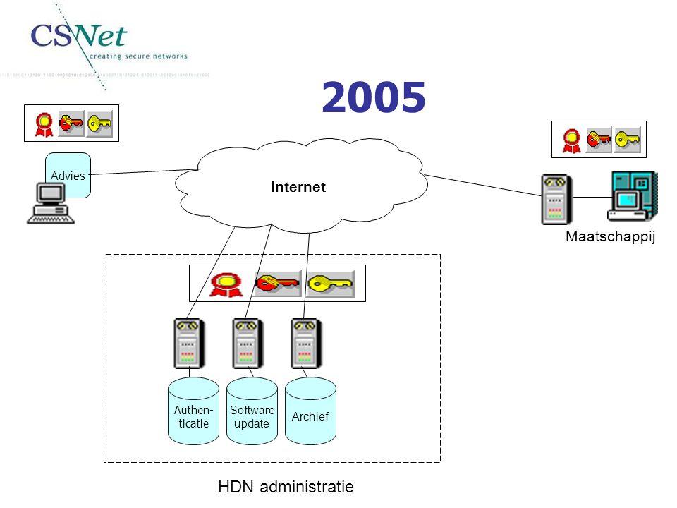 Internet Advies Maatschappij Authen- ticatie Software update Archief HDN administratie 2005