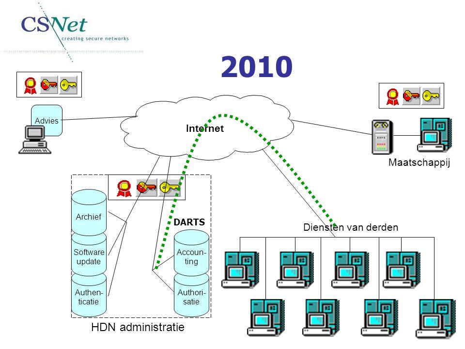 Internet Advies Maatschappij Authen- ticatie Software update Archief HDN administratie 2010 Authori- satie Accoun- ting Diensten van derden DARTS