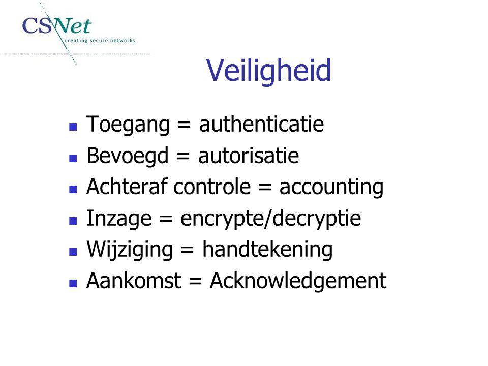 Toegang = authenticatie Bevoegd = autorisatie Achteraf controle = accounting Inzage = encrypte/decryptie Wijziging = handtekening Aankomst = Acknowled