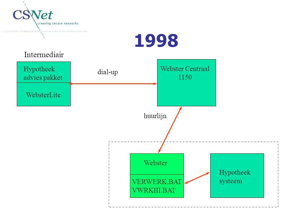 WebsterLite Hypotheek advies pakket Webster VERWERK.BAT VWRKIII.BAT Hypotheek systeem Webster Centraal 1150 Intermediair huurlijn dial-up 1998