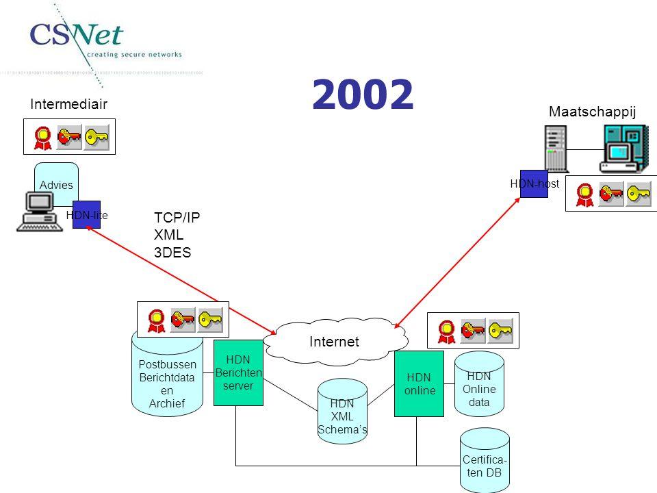 Intermediair Advies Maatschappij Internet HDN online HDN-lite HDN-host TCP/IP XML 3DES HDN Berichten server HDN XML Schema's Postbussen Berichtdata en