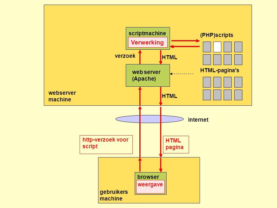 webserver machine HTML-pagina s gebruikers machine http-verzoek voor script + formulierinvoer HTML pagina web server (Apache) browser internet (PHP)scripts scriptmachine (PHP parser) HTML verzoek HTML http-verzoek voor script Verwerking HTML pagina weergave