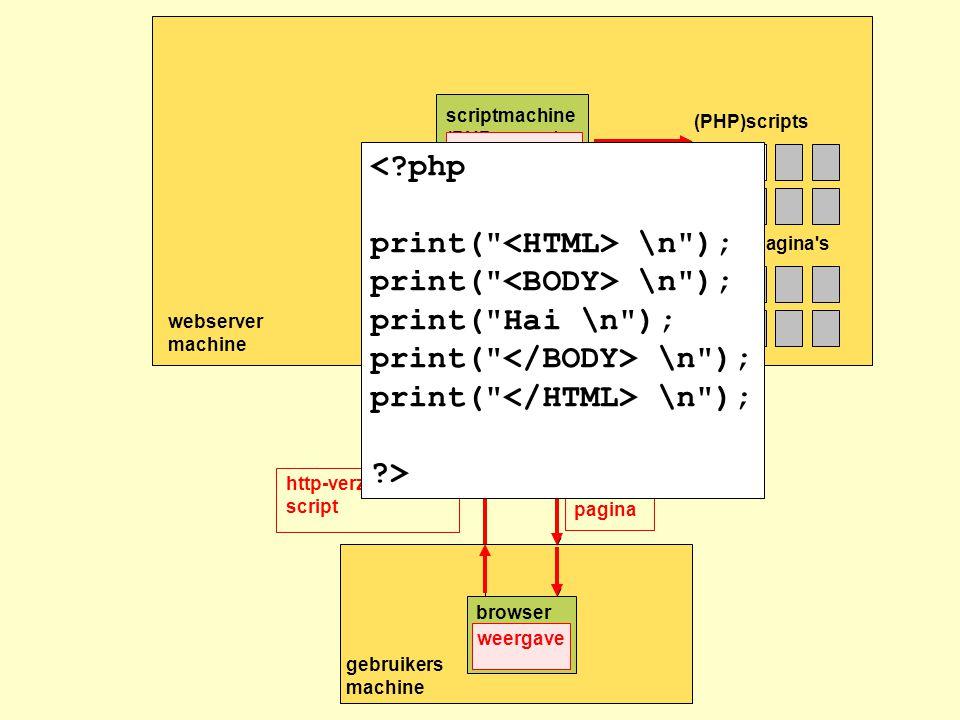 webserver machine HTML-pagina s gebruikers machine http-verzoek voor script + formulierinvoer HTML pagina web server (Apache) browser internet (PHP)scripts scriptmachine (PHP parser) HTML verzoek HTML http-verzoek voor script Verwerking HTML pagina weergave <?php print( \n ); print( Hai \n ); print( \n ); ?>