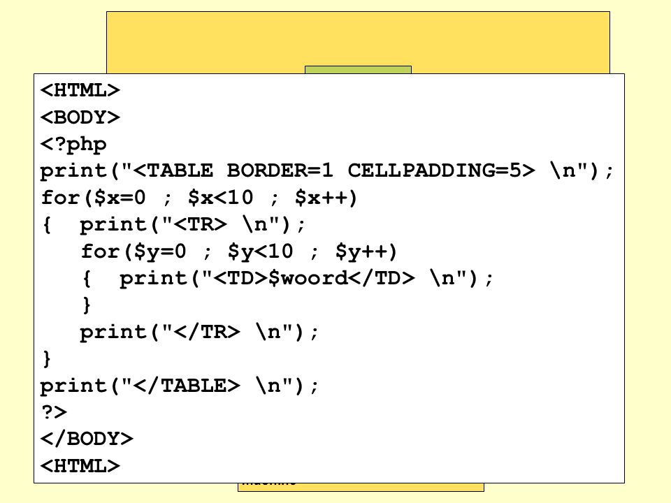 webserver machine HTML-pagina s gebruikers machine http-verzoek voor script + formulierinvoer HTML pagina web server (Apache) browser internet (PHP)scripts scriptmachine (PHP parser) HTML verzoek HTML http-verzoek voor script Verwerking HTML pagina weergave <?php print( \n ); for($x=0 ; $x<10 ; $x++) { print( \n ); for($y=0 ; $y<10 ; $y++) { print( $woord \n ); } print( \n ); } print( \n ); ?>