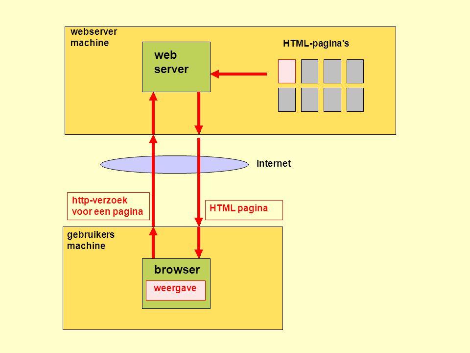 webserver machine HTML-pagina s gebruikers machine http-verzoek voor een pagina HTML pagina web server browser internet http-verzoek voor een pagina HTML pagina weergave