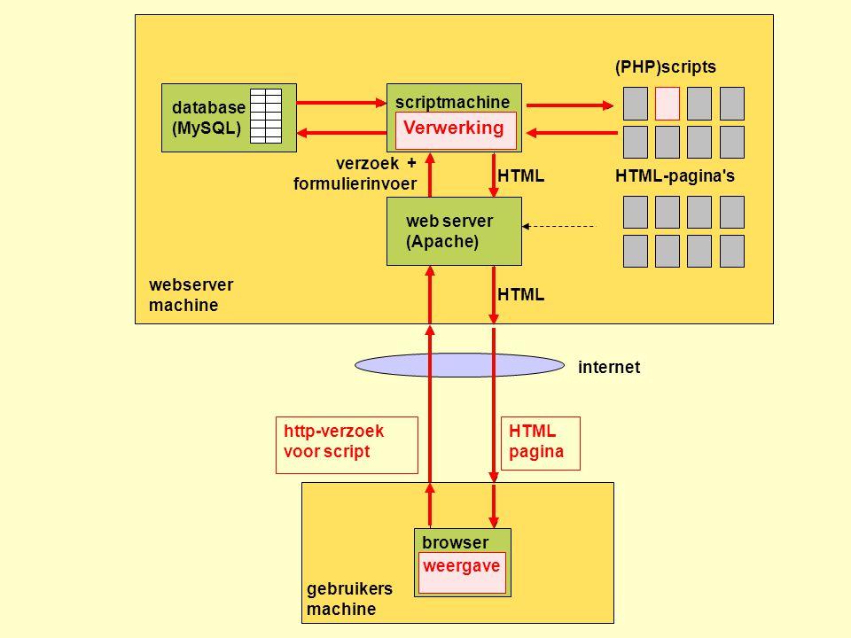 webserver machine HTML-pagina's gebruikers machine http-verzoek voor script HTML pagina web server (Apache) browser internet (PHP)scripts scriptmachin