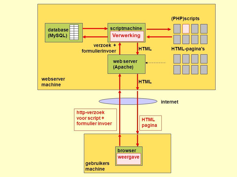 webserver machine HTML-pagina s gebruikers machine http-verzoek voor script + formulier invoer HTML pagina web server (Apache) browser internet (PHP)scripts scriptmachine (PHP parser) HTML verzoek + formulierinvoer HTML database (MySQL) http-verzoek voor script + formulier invoer Verwerking HTML pagina weergave