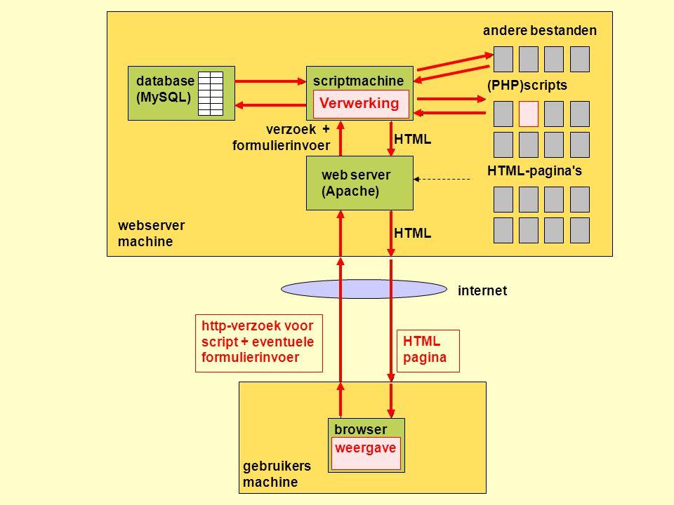 webserver machine HTML-pagina s gebruikers machine http-verzoek voor script + formulierinvoer HTML pagina web server (Apache) browser internet (PHP)scripts scriptmachine (PHP parser) HTML verzoek + formulierinvoer HTML database (MySQL) andere bestanden http-verzoek voor script + eventuele formulierinvoer Verwerking HTML pagina weergave