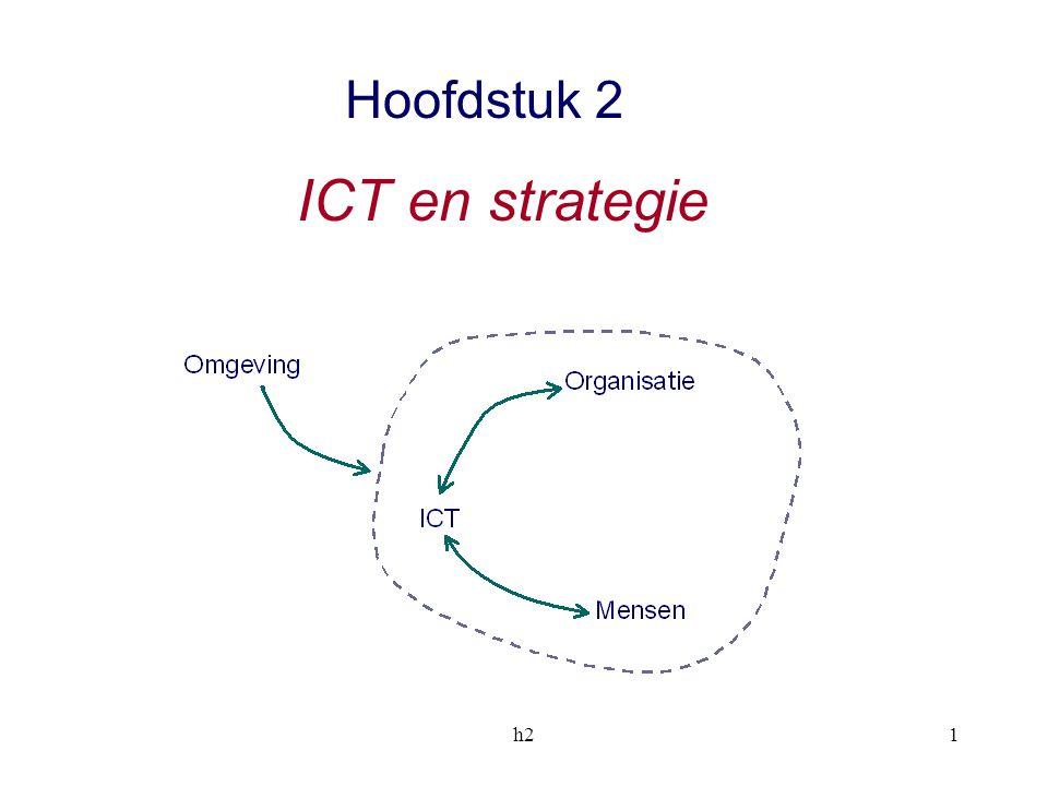 h212 Informatiestrategie Strategie producten/markten Concurrentievoordeel/nadeel Invloed van ICT op strategie.