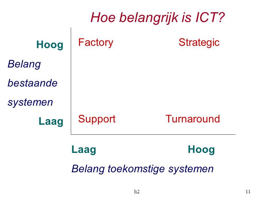 h211 Hoe belangrijk is ICT? Hoog Belang bestaande systemen Laag Laag Hoog Belang toekomstige systemen Factory Strategic Support Turnaround