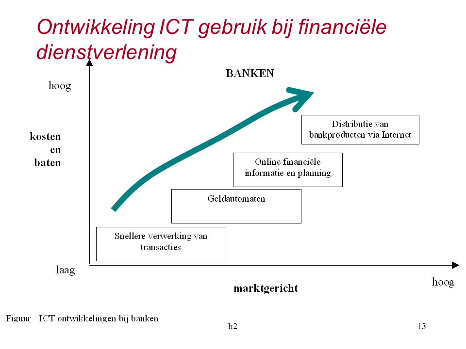 h213 Ontwikkeling ICT gebruik bij financiële dienstverlening