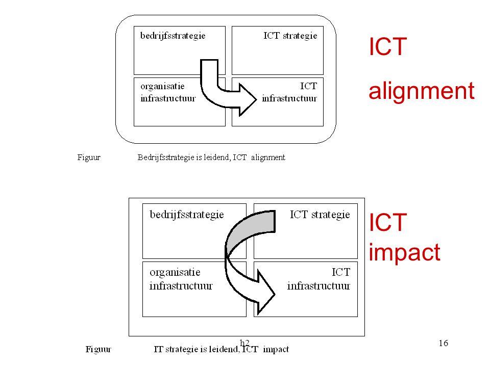 h216 ICT alignment ICT impact