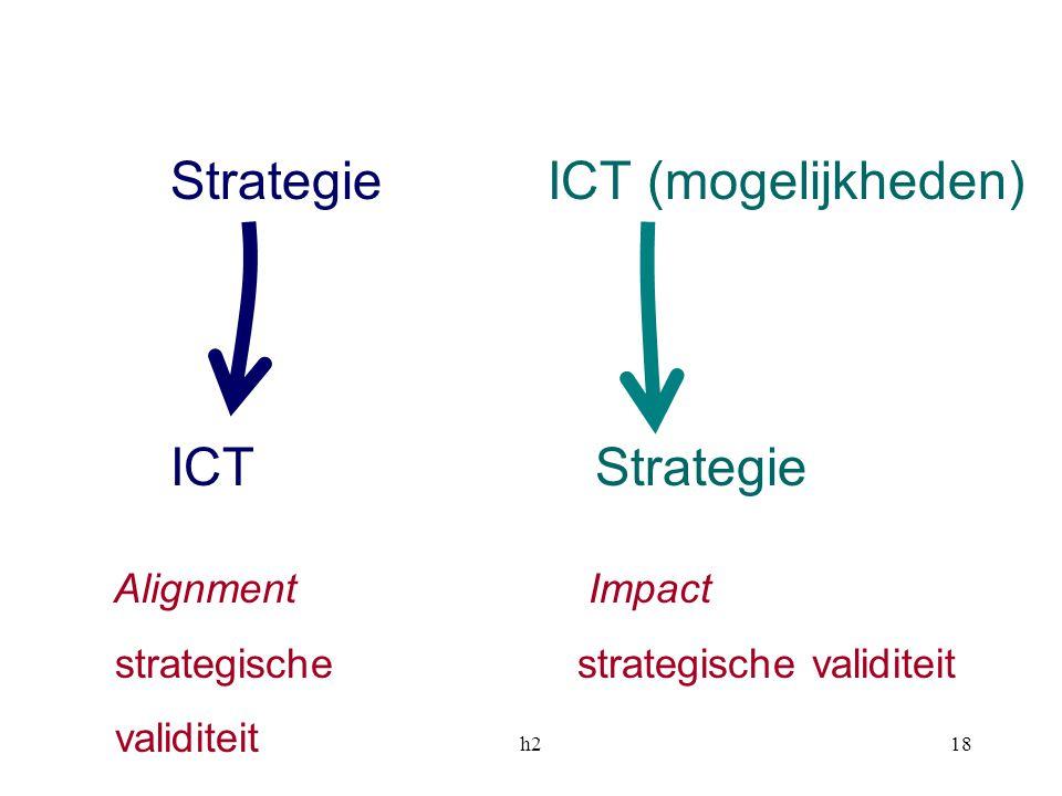 h218 Alignment Impact strategischestrategische validiteit validiteit Strategie ICT (mogelijkheden) ICTStrategie